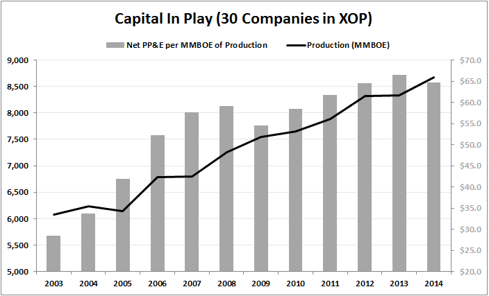 PRODUCER LEVERAGE | Non-GAAP Splurge to Get Worse? - Production vs. Net PPE 2003
