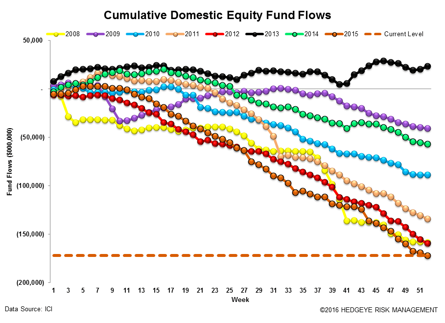 ICI Fund Flow Survey | Year-End Active Shakedown - ICI12