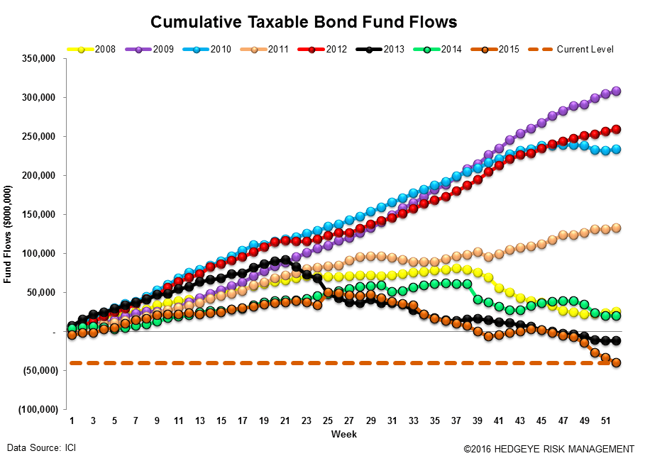 ICI Fund Flow Survey | Year-End Active Shakedown - ICI15