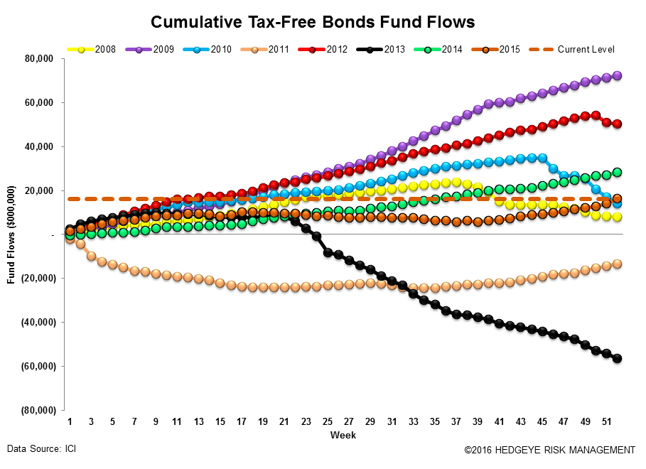 ICI Fund Flow Survey | Year-End Active Shakedown - ICI16