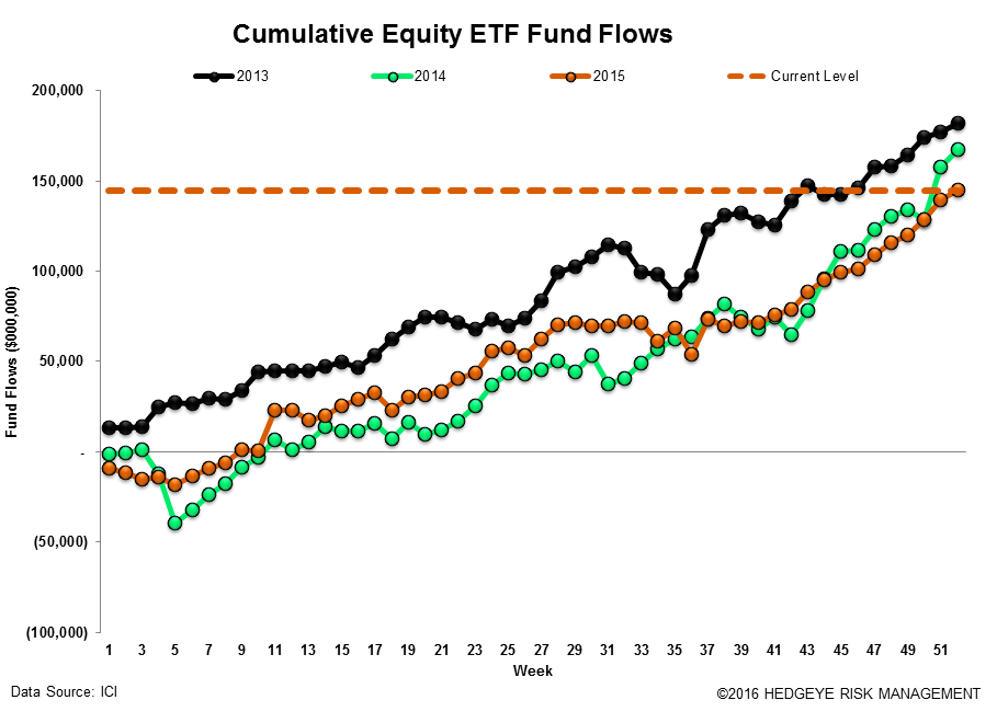 ICI Fund Flow Survey | Year-End Active Shakedown - ICI17