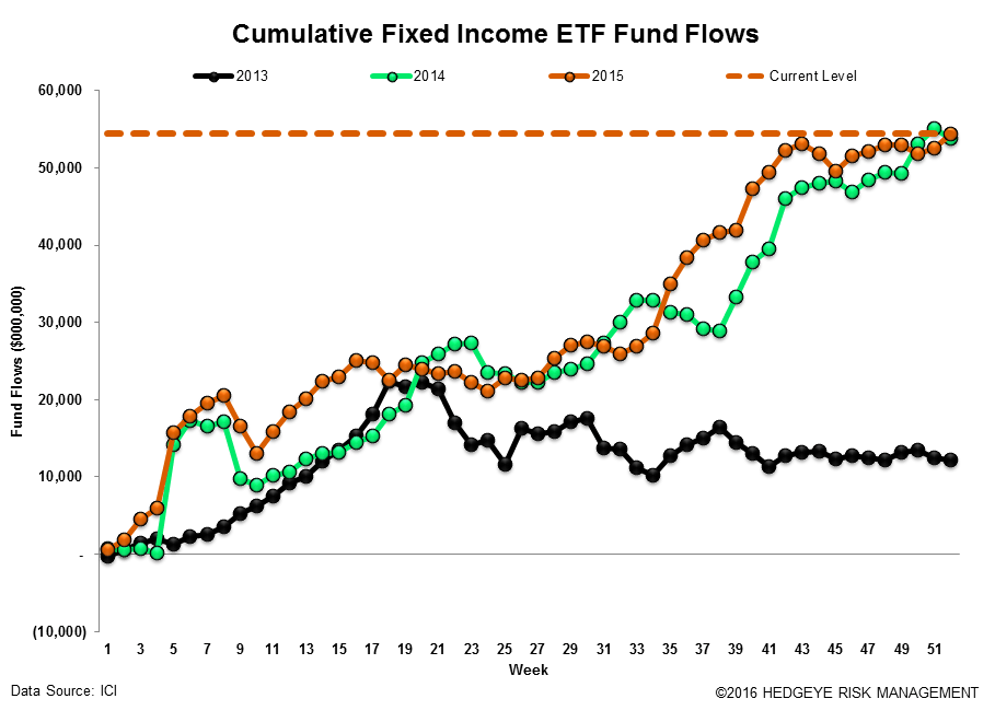 ICI Fund Flow Survey | Year-End Active Shakedown - ICI18