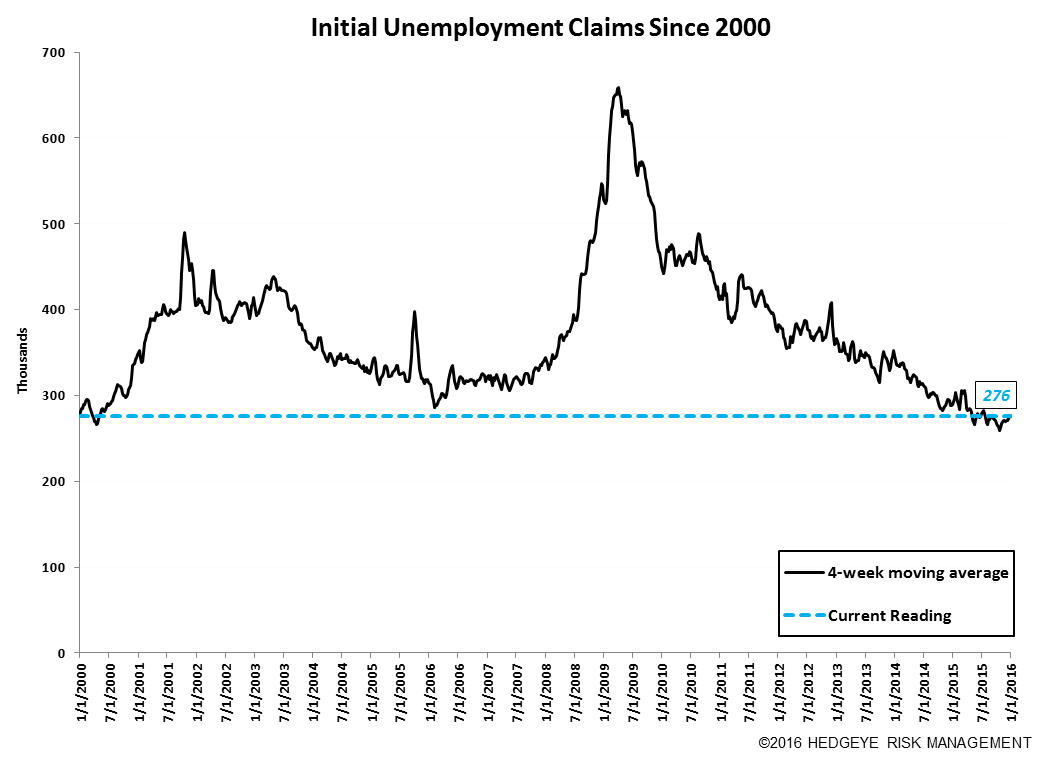 Initial Claims | TX & LA Are Feeling The Pain - 1.7.16Claims10