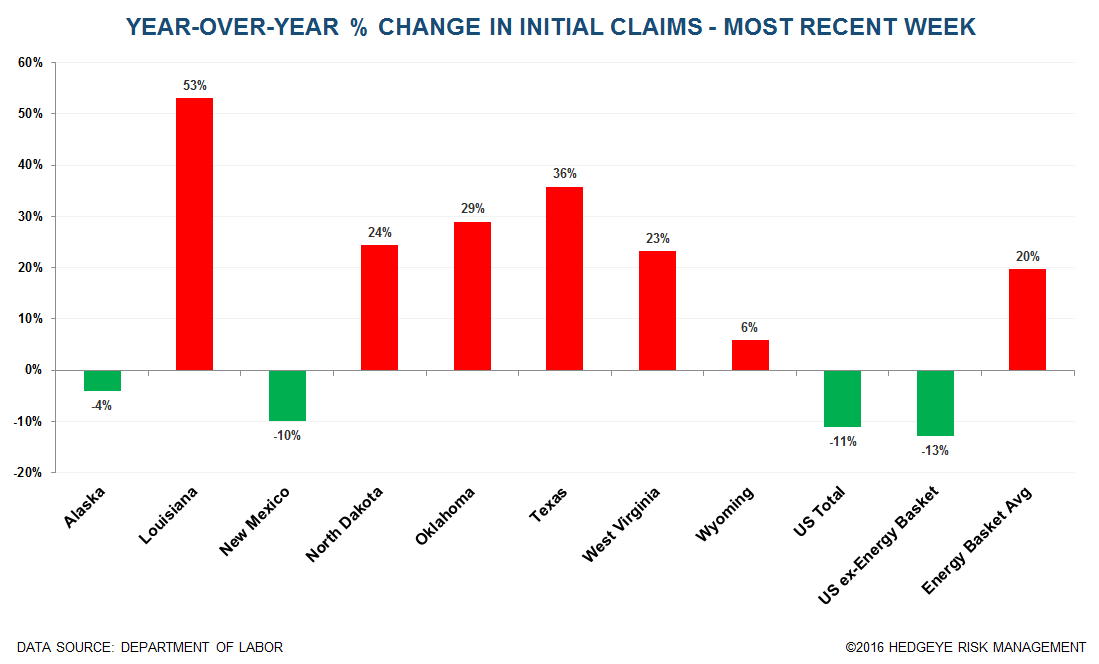 Initial Claims | TX & LA Are Feeling The Pain - Claims   New Energy Chart 1