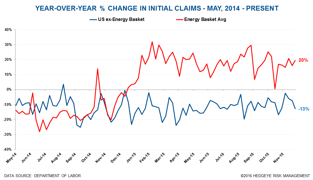 Initial Claims | TX & LA Are Feeling The Pain - Claims   New Energy Chart 2