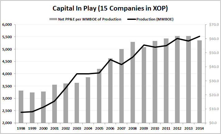 PRODUCER LEVERAGE | Non-GAAP Splurge to Get Worse? - Production vs. Net PPE 1998