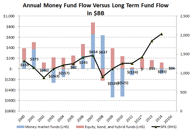 Investing Ideas Newsletter - annual flow