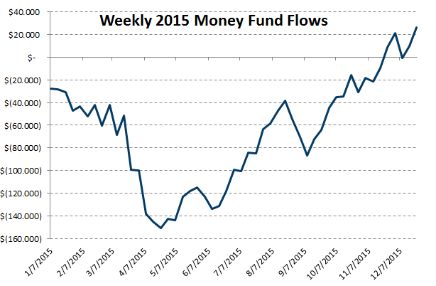 Investing Ideas Newsletter - weekly flows