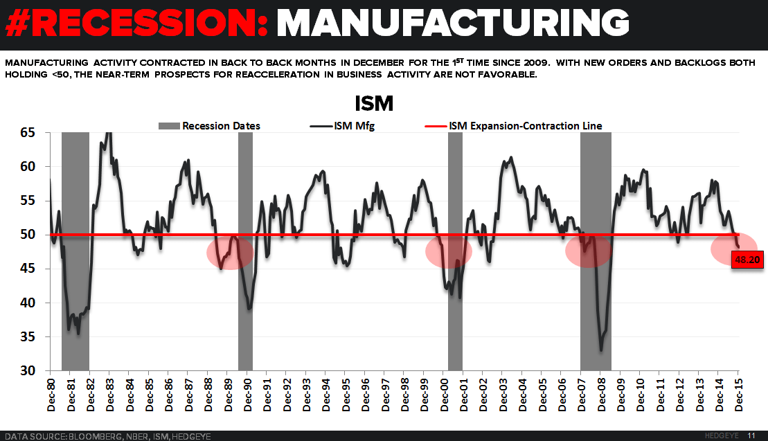 CHART OF THE DAY | Recession? This Indicator Sees Worst Contraction Since 2009 - CoD 01.08.16