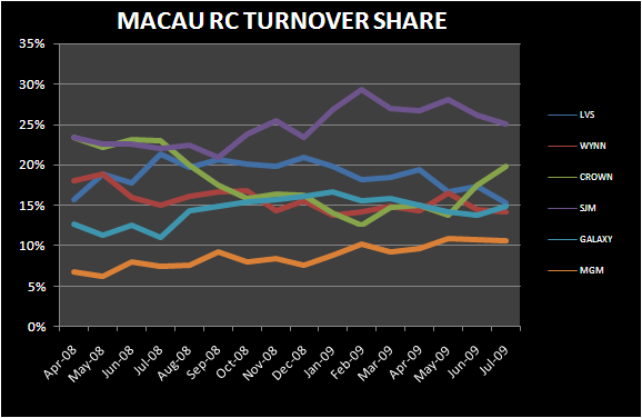 JULY GOT HOTTER IN MACAU  - macau july rc turnover