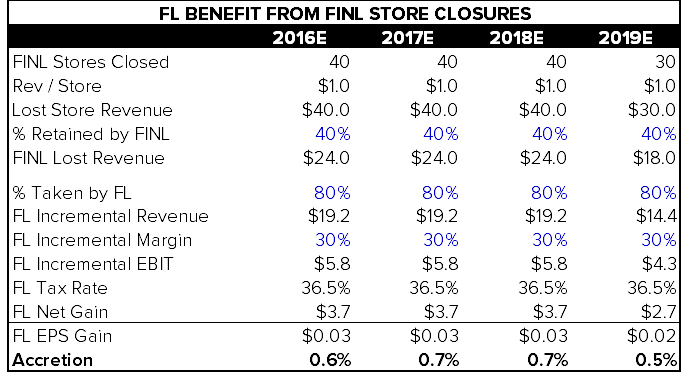 FL |  FINL Closures Not Material For FL - FL 1 8 16 chart1