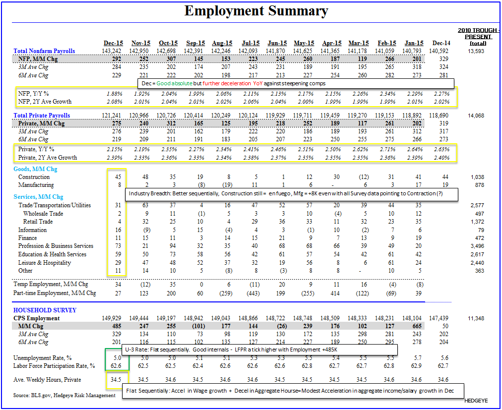 FOUR SCORE | December Employment - Emp Summary