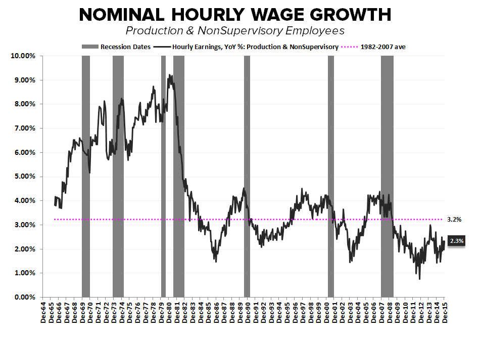 FOUR SCORE | December Employment - Hourly Earnings