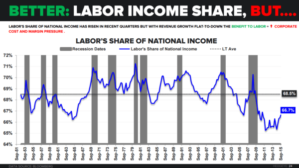 FOUR SCORE | December Employment - Labor Income Share