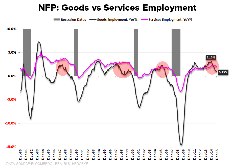 FOUR SCORE | December Employment - NFP Goods vs Services