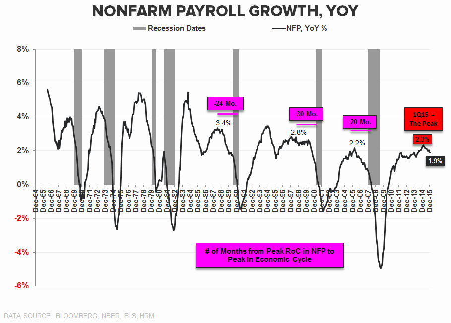 FOUR SCORE | December Employment - NFP YoY