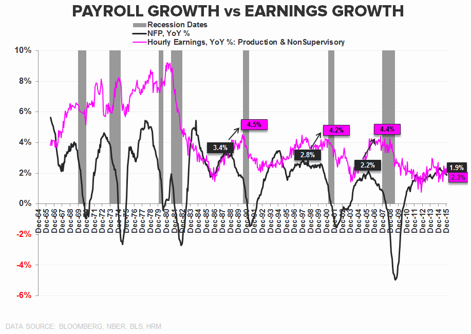 FOUR SCORE | December Employment - Payroll Growth vs Wage Growth