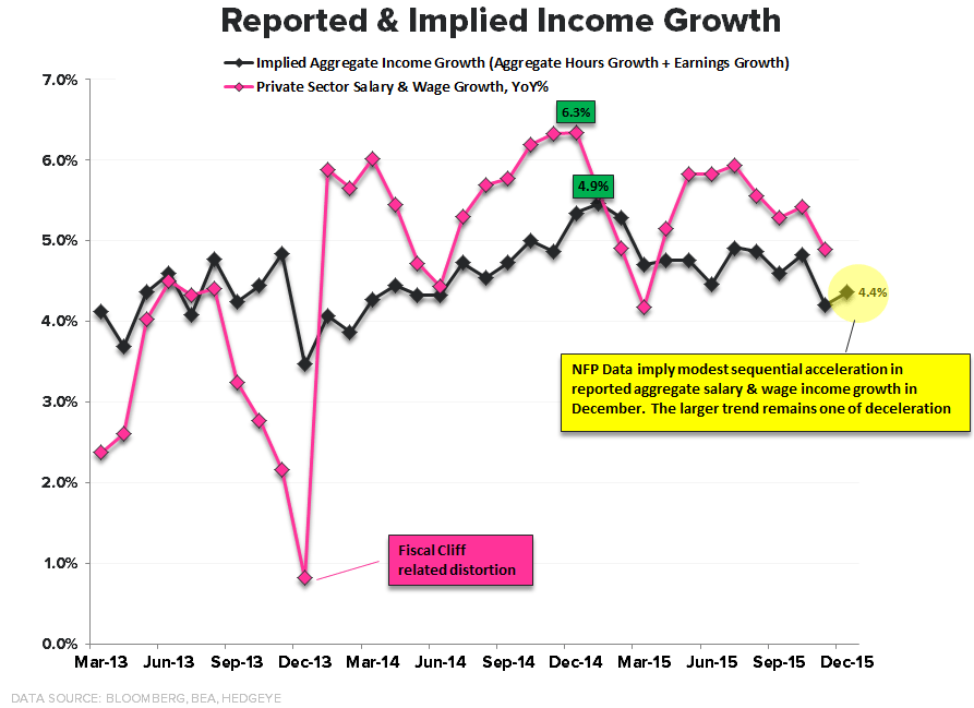 FOUR SCORE | December Employment - Reported   IMplied income growth