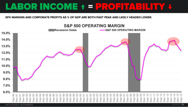 FOUR SCORE | December Employment - SPX Margins