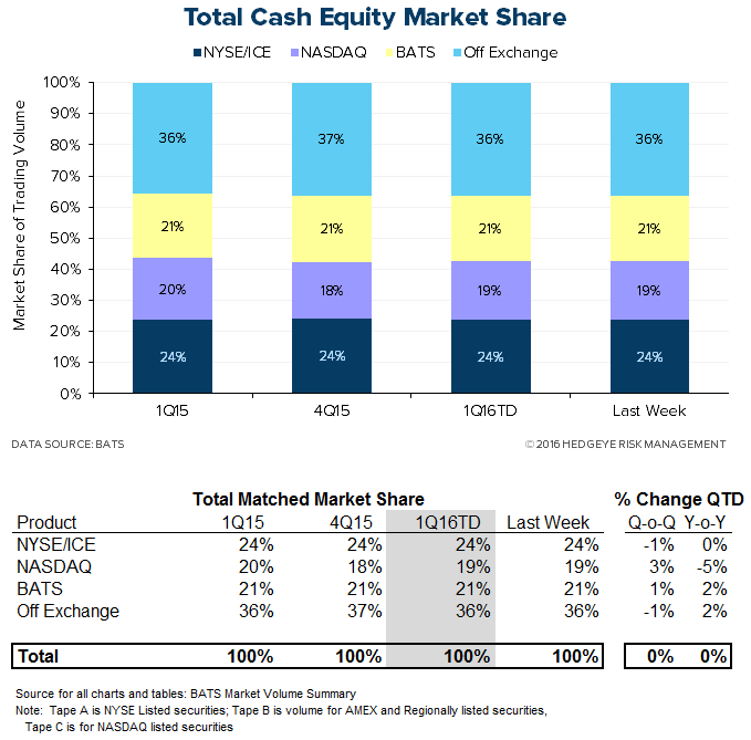 hedgeye exchange tracker volatility opportunity