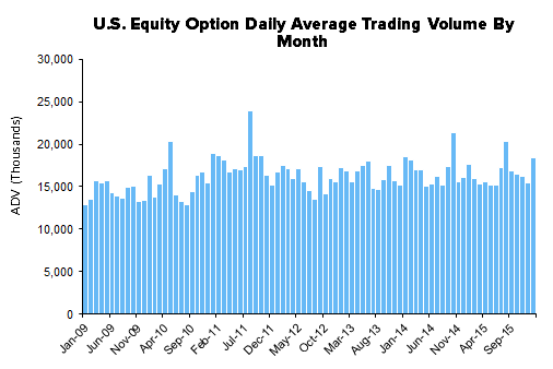 HEDGEYE Exchange Tracker | Volatility = Opportunity - XMon11
