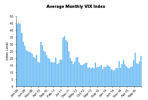 HEDGEYE Exchange Tracker | Volatility = Opportunity - XMon13