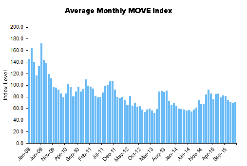 HEDGEYE Exchange Tracker | Volatility = Opportunity - XMon14