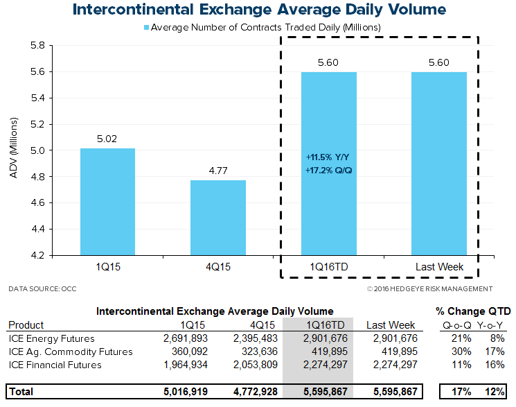 HEDGEYE Exchange Tracker | Volatility = Opportunity - XMon7