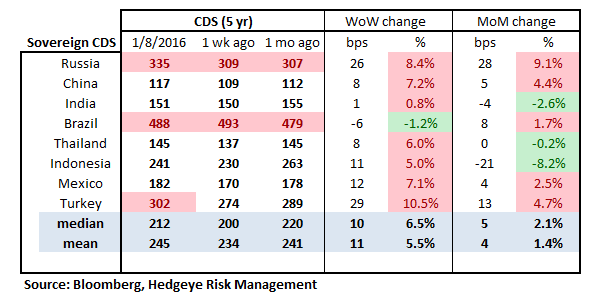 MONDAY MORNING RISK MONITOR | THE RED FLAG OF CHINA - RM16