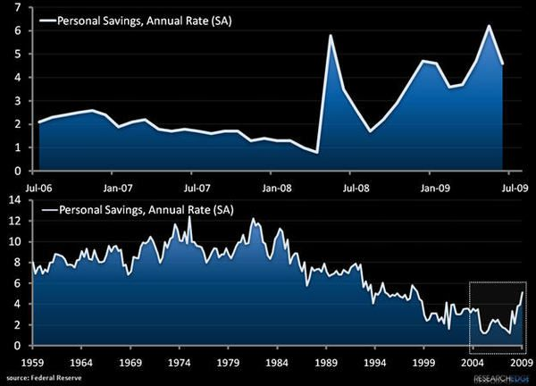 US Consumer: To Save, Or Not To Save...  - PS