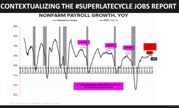 CHART OF THE DAY: Contextualizing The #SuperLateCycle Jobs Report - 01.11.16 EL chart