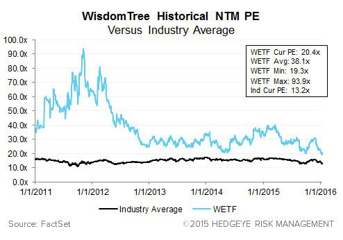 WisdomTree (WETF) - Trending Not Mending - Competing Products Heating Up - PE chart