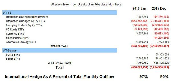WisdomTree (WETF) - Trending Not Mending - Competing Products Heating Up - WETF monthly breakout detail