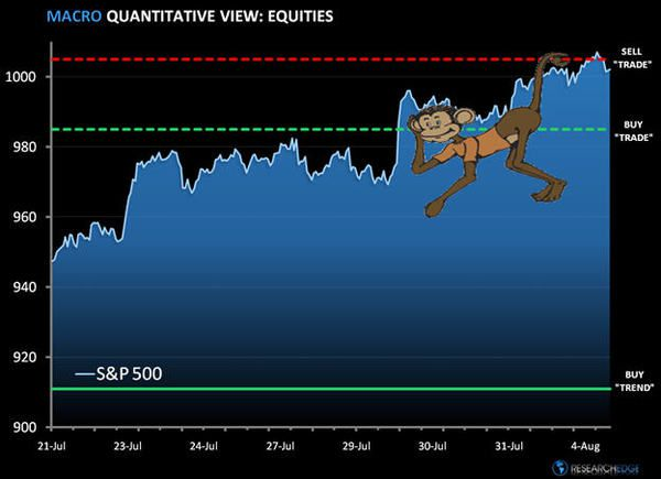 Monkey Bars: SP500 Levels, Refreshed...  - monkey12