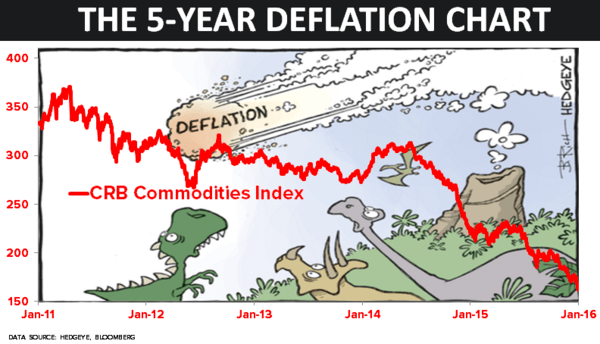 CHART OF THE DAY: Dear Fed, Sorry Deflation Is Not Transitory - 01.13.16 EL chart