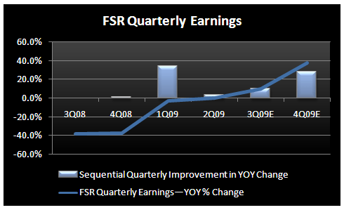 Restaurants - The EARNINGS Surge - FSR Quarterly Earnings