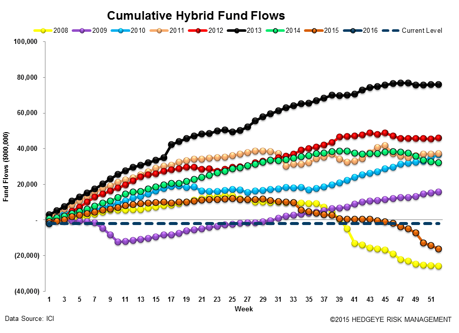 ICI Fund Flow Survey | Gentlemen Prefer Bonds - ICI14