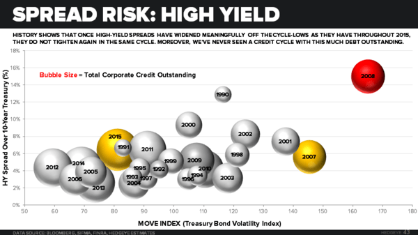 CHART OF THE DAY: Got Risk? We've Never Seen A Credit Cycle Like This - pg 43 macro deck HY spreads