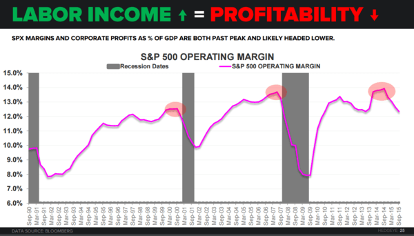 2 Key Charts Underpinning Our Recession Call  - profit