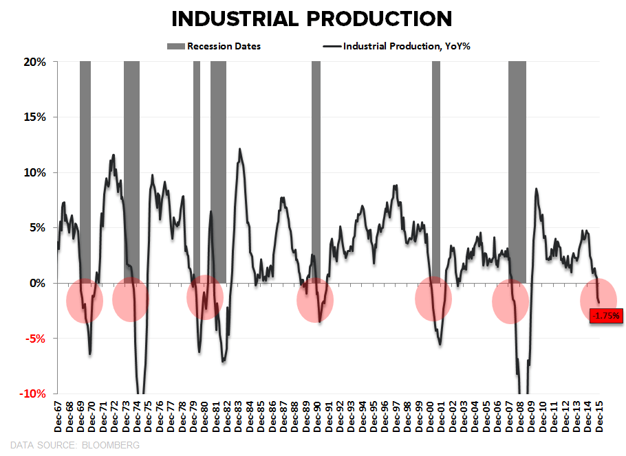 Investing Ideas Newsletter - 01.15.16 Industrial Production
