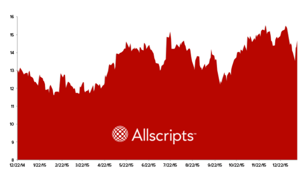 Stock Report: Allscripts Healthcare Solutions (MDRX) - HE MDRX chart 1 14 16
