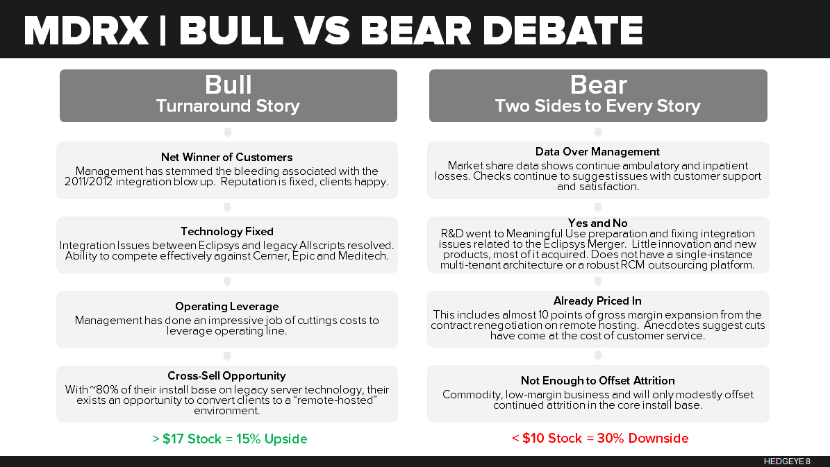 INVITE (MDRX) | BEST IDEA SHORT - 2015 01 06 Bull Bear