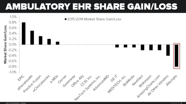 INVITE (MDRX) | BEST IDEA SHORT - 2015 01 06 EHR Share Gain Loss