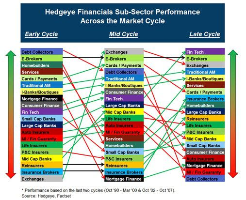 HEDGEYE Exchange Tracker | Chiefs, Panthers, and Exchanges Late Cycle - across cycle