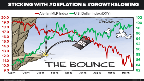 CHART OF THE DAY: Got #Deflation And #GrowthSlowing? What Rallied (And Tanked) Last Week - 01.19.16 chart image