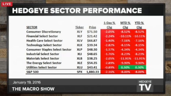 Shellacked: A Recap of Last Week's Market Action  - sector performance