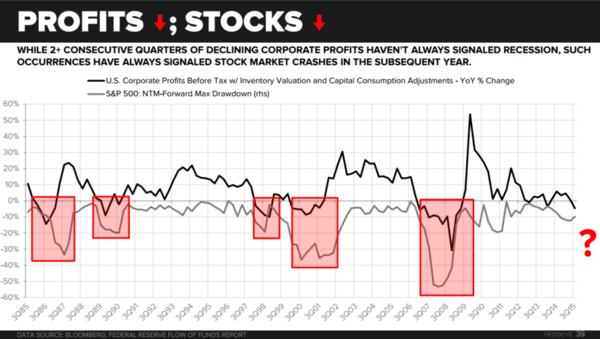 This Chart Shows Why The Stock Market Selloff Isn't Over - EL profits