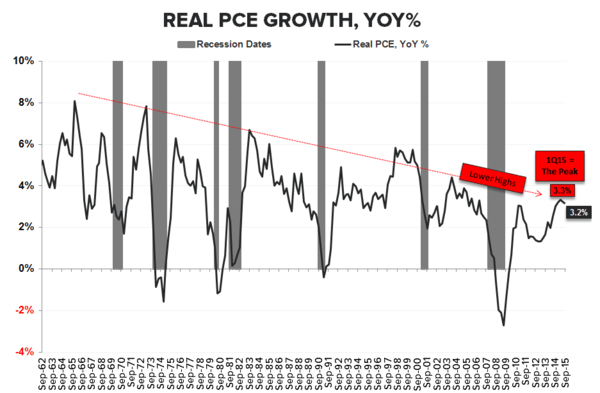 Welcome Aboard! Atlanta Fed And IMF Cut Their GDP Estimates - PCE