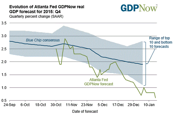 Welcome Aboard! Atlanta Fed And IMF Cut Their GDP Estimates - atl fed forecast