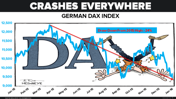CHART OF THE DAY: A Roundup Of This Morning's (Crashing) Global Equity Markets - 01.20.16 EL chart